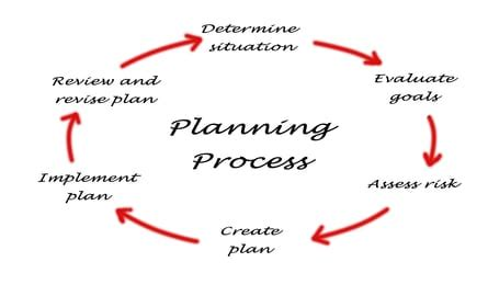 Steps to Create Your Own Business Plan Chroncom